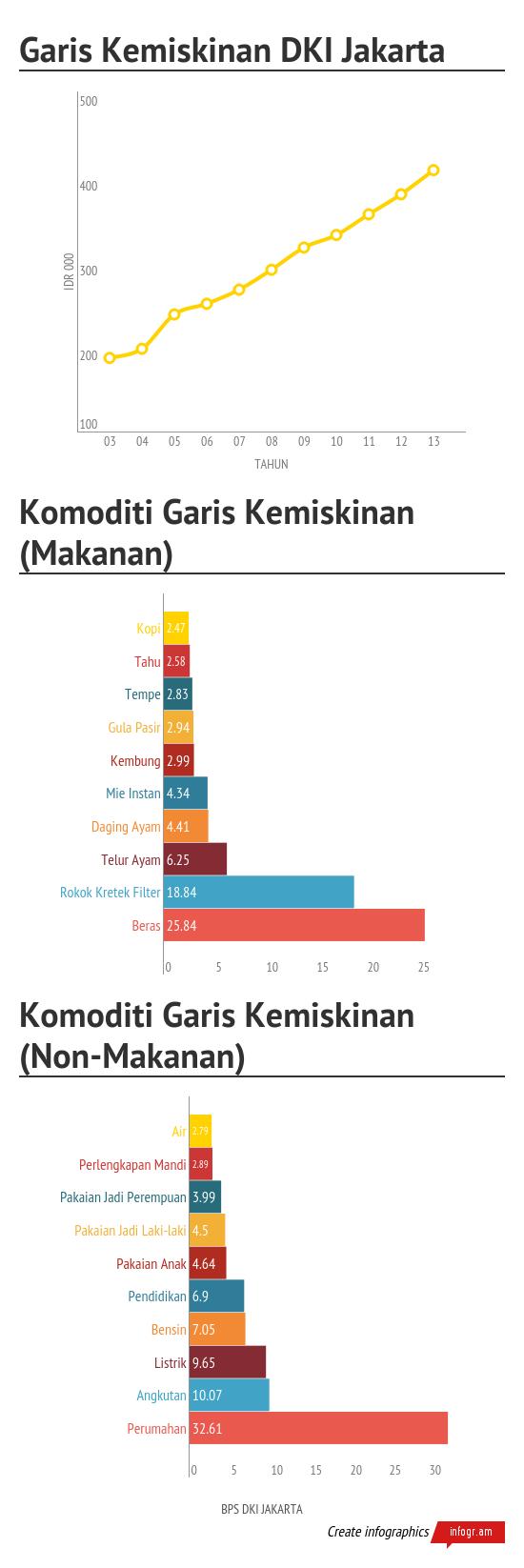 Garis_Kemiskinan_DKI_Jakarta (1)