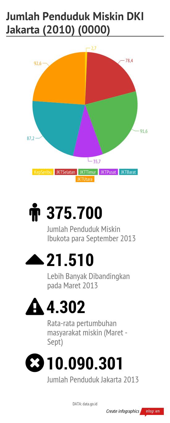 Jumlah_Penduduk_Miskin_DKI_Jakarta_2010_0000